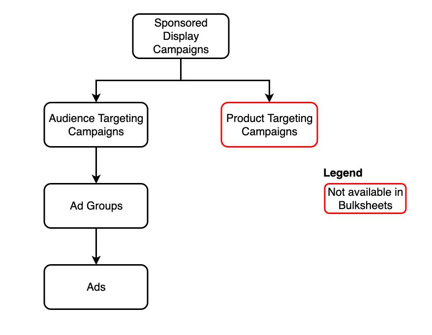 Sponsored Display Entity Hierarchy