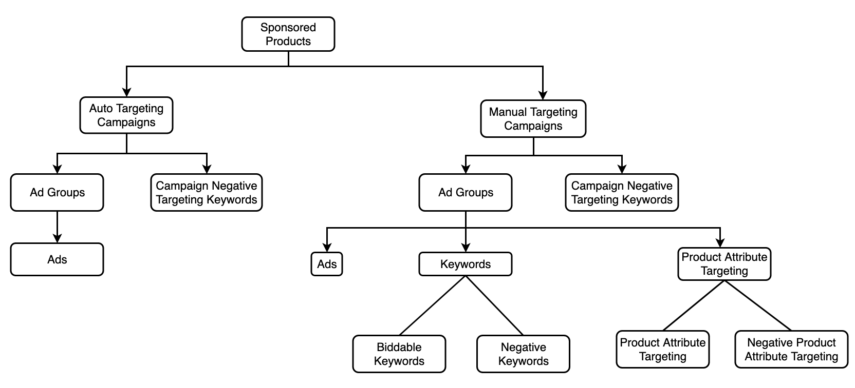 Sponsored Products Entity Hierarchy